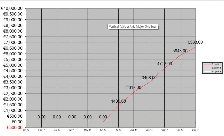 produce excel cash flow chart using gnucash budget