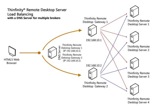 Thinfinity_Remote_Desktop_LoadBalancingDNS