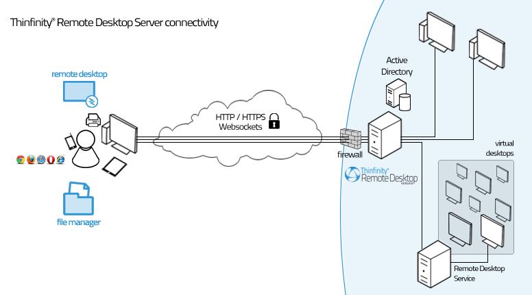 Thinfinity_Remote_Desktop_Server_Architecture